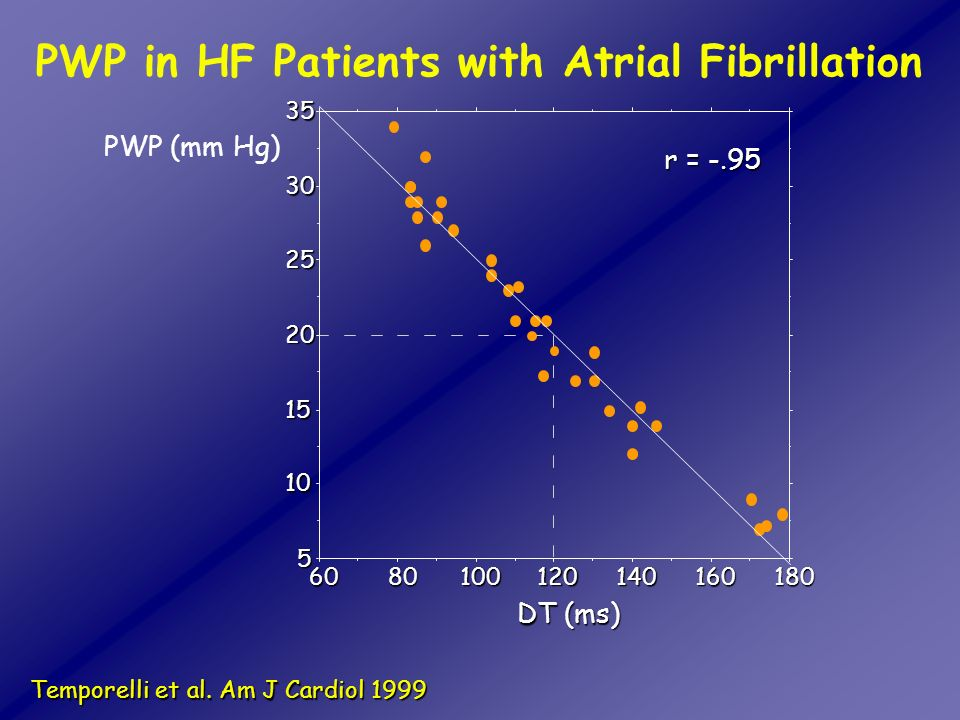 PWP in HF Patients with Atrial Fibrillation