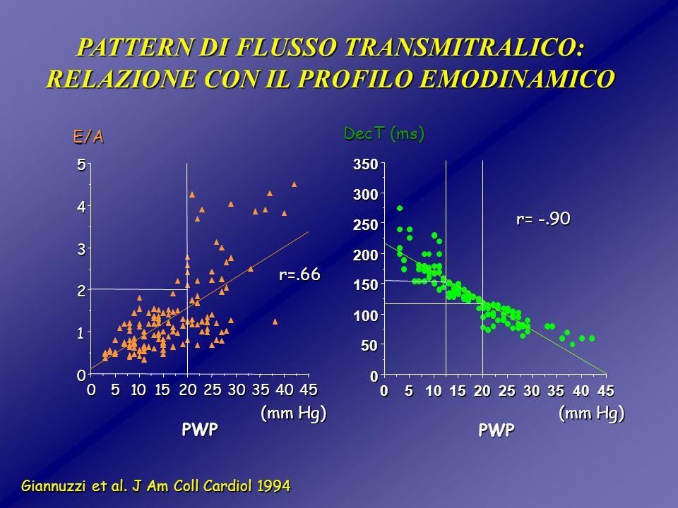 PATTERN DI FLUSSO TRANSMITRALICO: RELAZIONE CON IL PROFILO EMODINAMICO