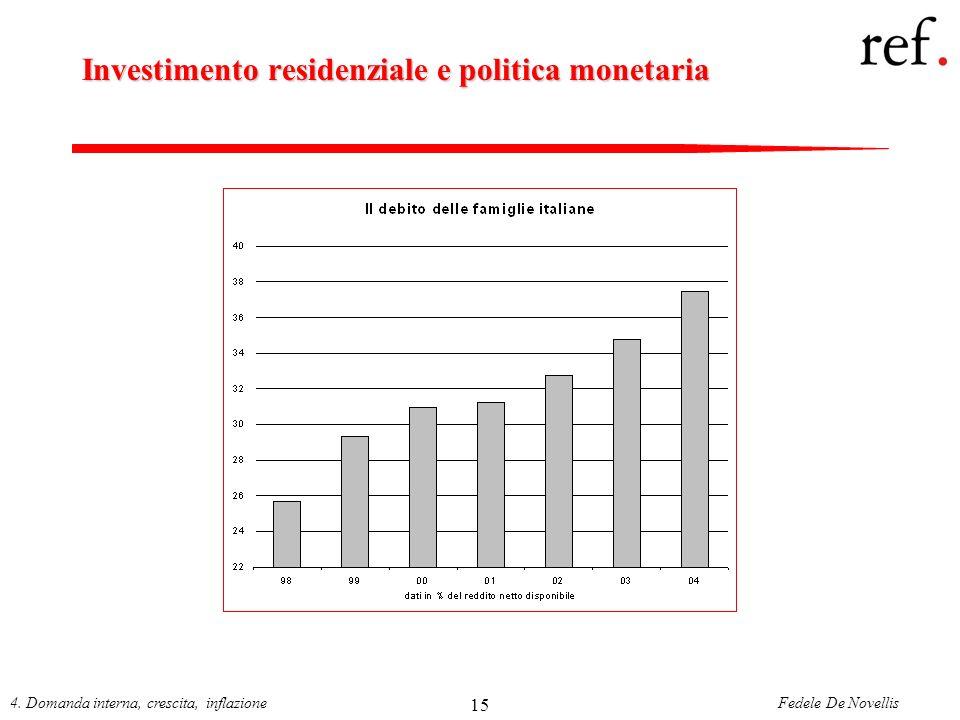 Investimento residenziale e politica monetaria