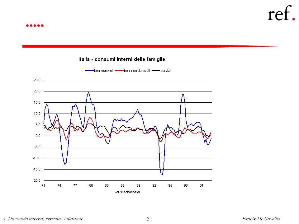 ..... 4. Domanda interna, crescita, inflazione 21