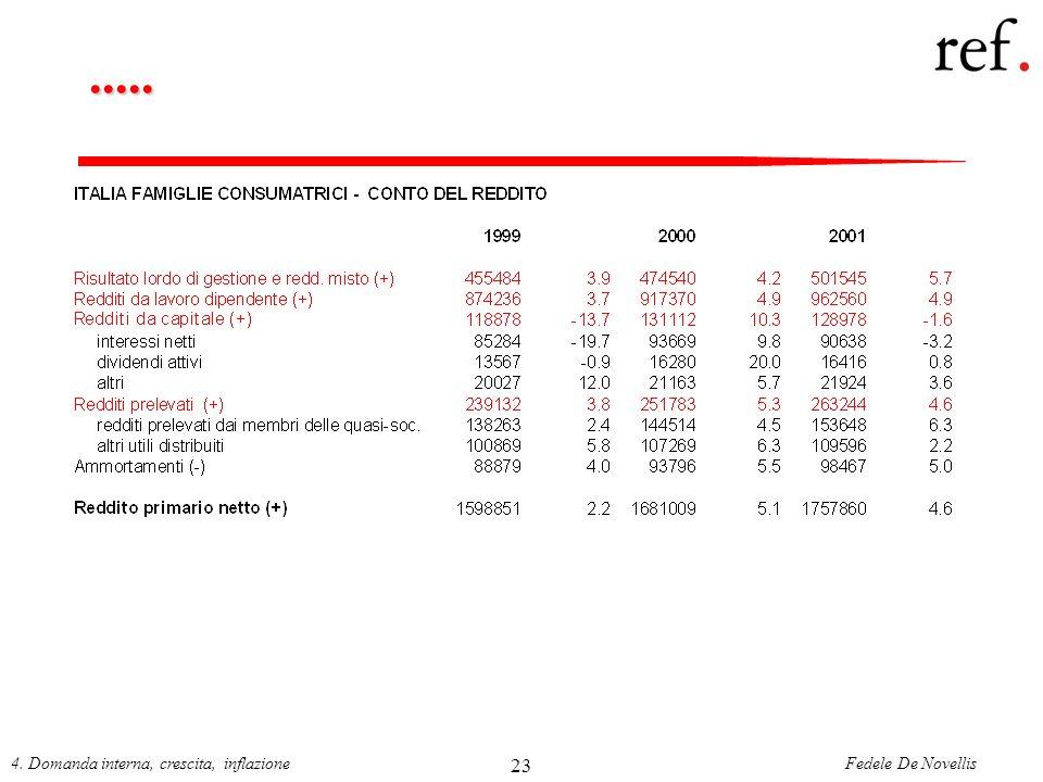 ..... 4. Domanda interna, crescita, inflazione 23