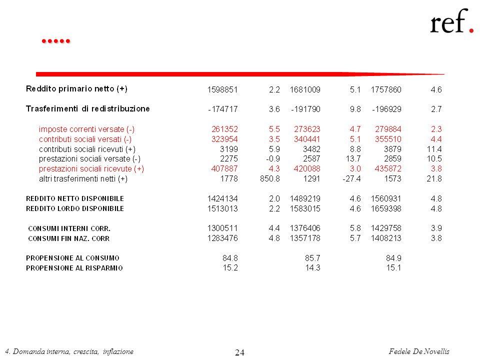 ..... 4. Domanda interna, crescita, inflazione 24