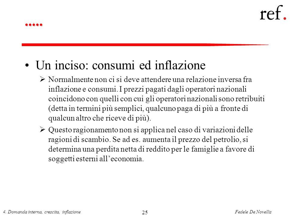 ..... Un inciso: consumi ed inflazione