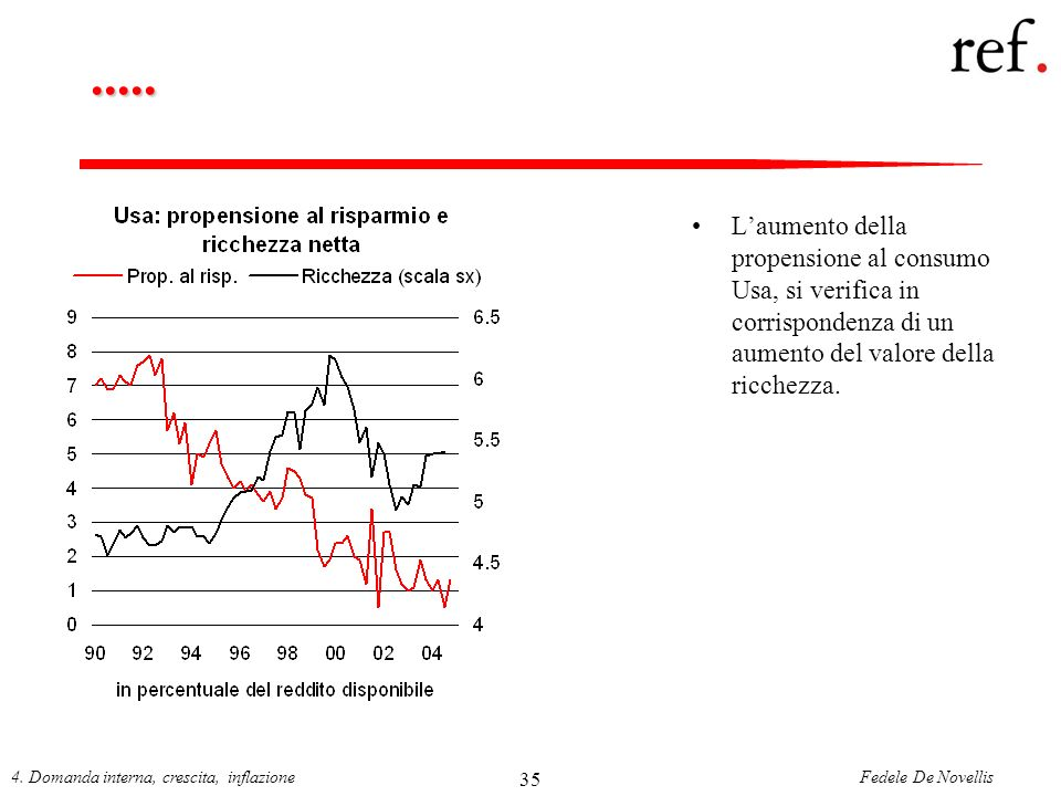 ..... L'aumento della propensione al consumo Usa, si verifica in corrispondenza di un aumento del valore della ricchezza.