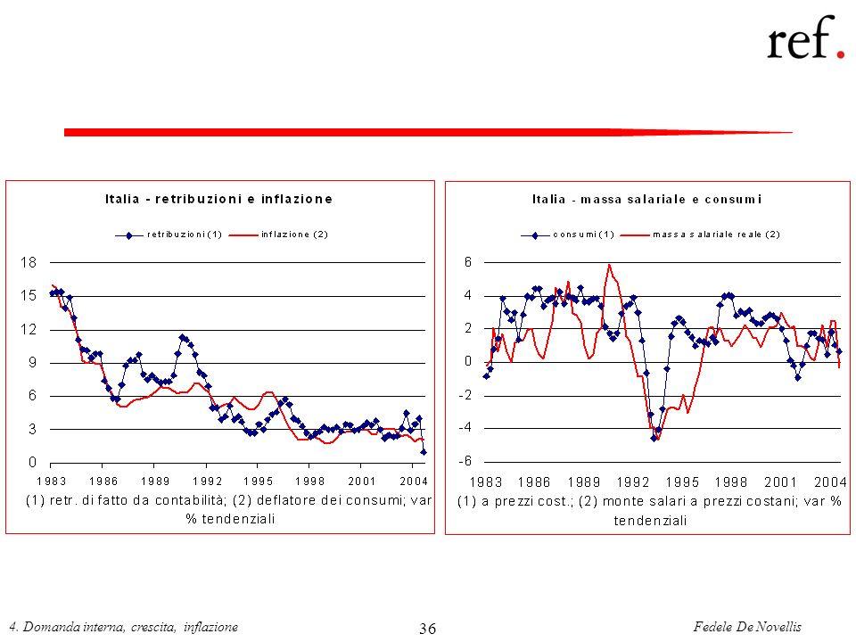 4. Domanda interna, crescita, inflazione