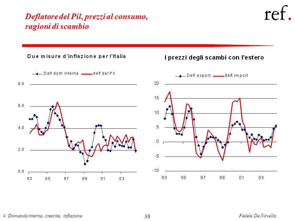Deflatore del Pil, prezzi al consumo, ragioni di scambio