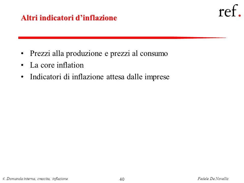 Altri indicatori d'inflazione