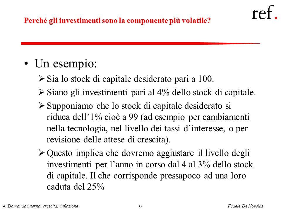 Perché gli investimenti sono la componente più volatile