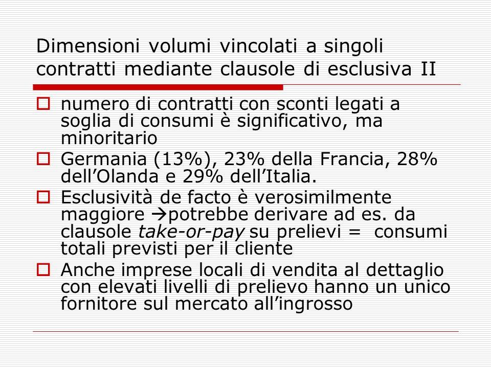 Dimensioni volumi vincolati a singoli contratti mediante clausole di esclusiva II