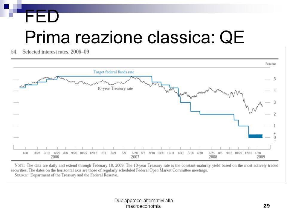 FED Prima reazione classica: QE