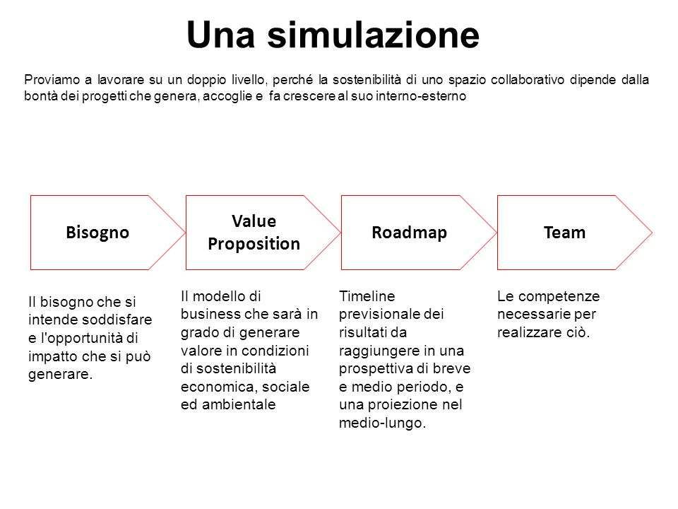 Una simulazione Bisogno Value Proposition Roadmap Team