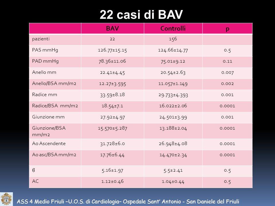 22 casi di BAV BAV Controlli p pazienti 22 156 PAS mmHg 126.77±15.15