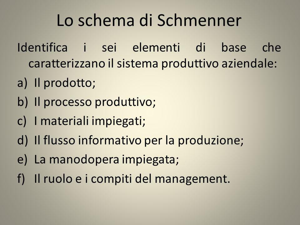 Lo schema di Schmenner Identifica i sei elementi di base che caratterizzano il sistema produttivo aziendale: