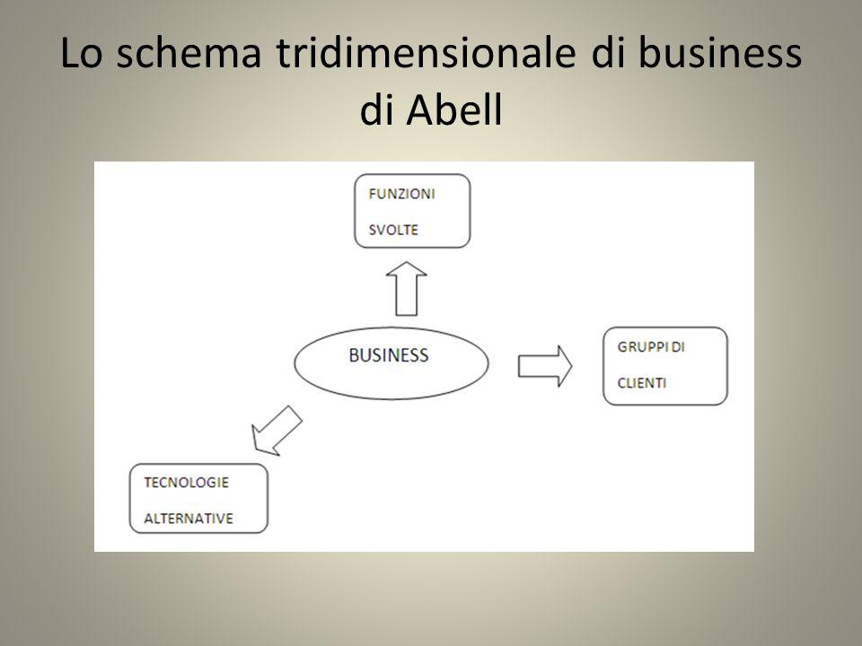 Lo schema tridimensionale di business di Abell