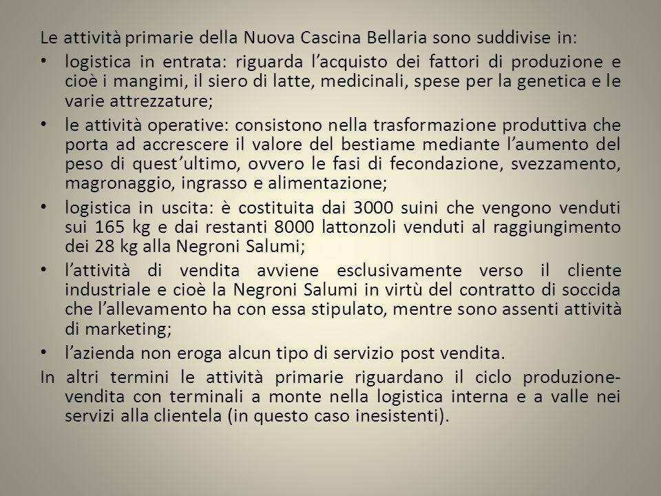 Le attività primarie della Nuova Cascina Bellaria sono suddivise in:
