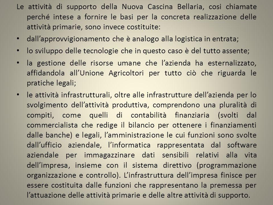 Le attività di supporto della Nuova Cascina Bellaria, cosi chiamate perché intese a fornire le basi per la concreta realizzazione delle attività primarie, sono invece costituite: