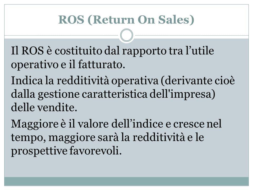 ROS (Return On Sales)
