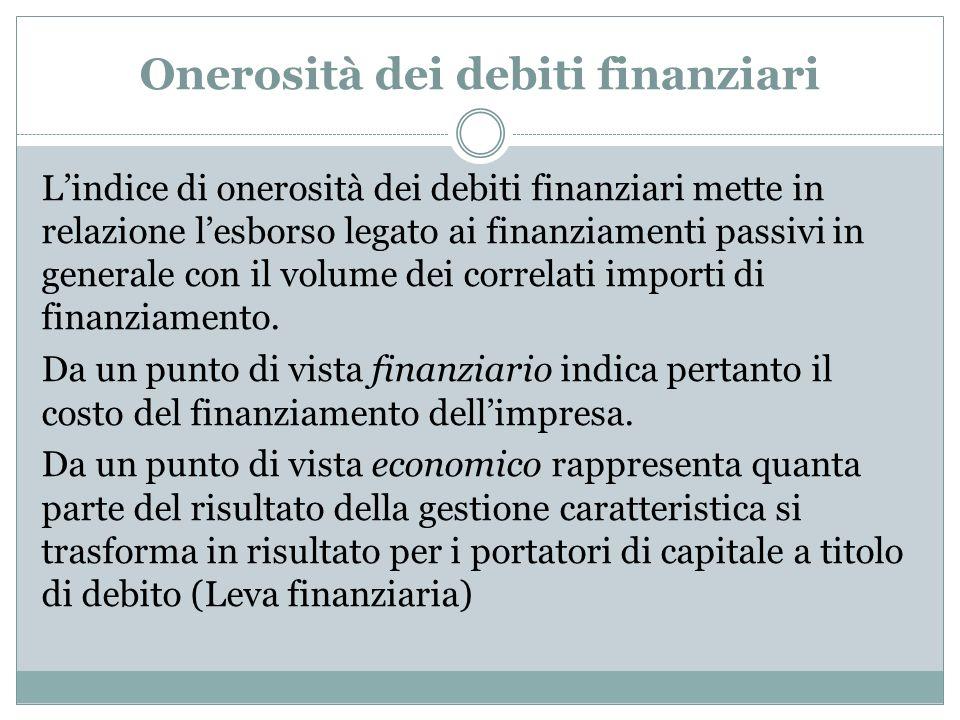 Onerosità dei debiti finanziari