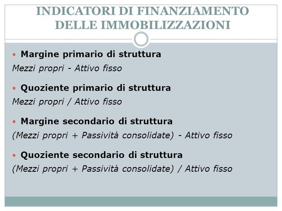 INDICATORI DI FINANZIAMENTO DELLE IMMOBILIZZAZIONI