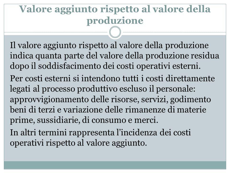 Valore aggiunto rispetto al valore della produzione