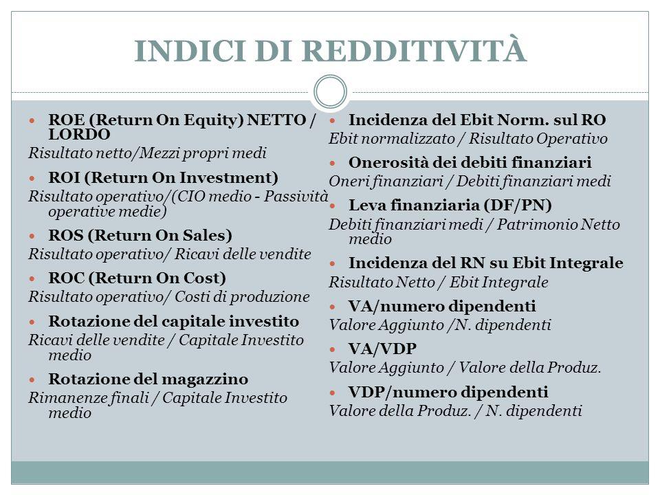 INDICI DI REDDITIVITÀ ROE (Return On Equity) NETTO / LORDO