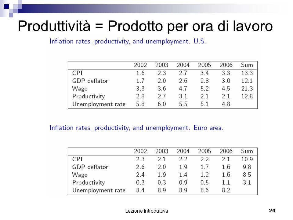 Produttività = Prodotto per ora di lavoro