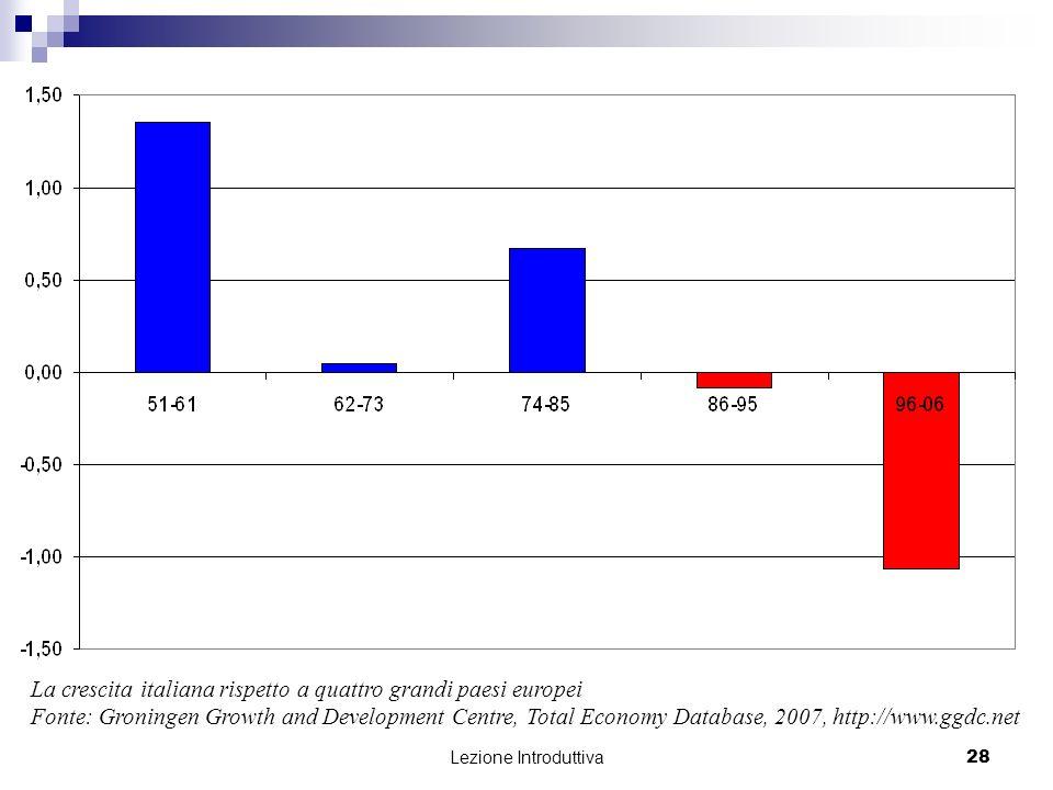 La crescita italiana rispetto a quattro grandi paesi europei