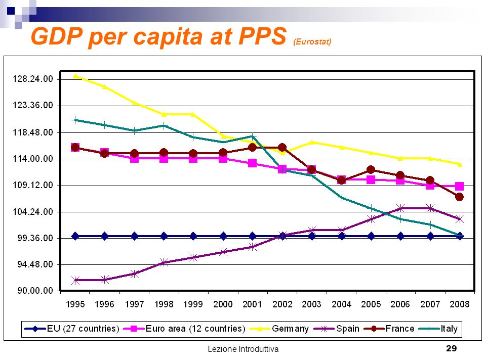 GDP per capita at PPS (Eurostat)