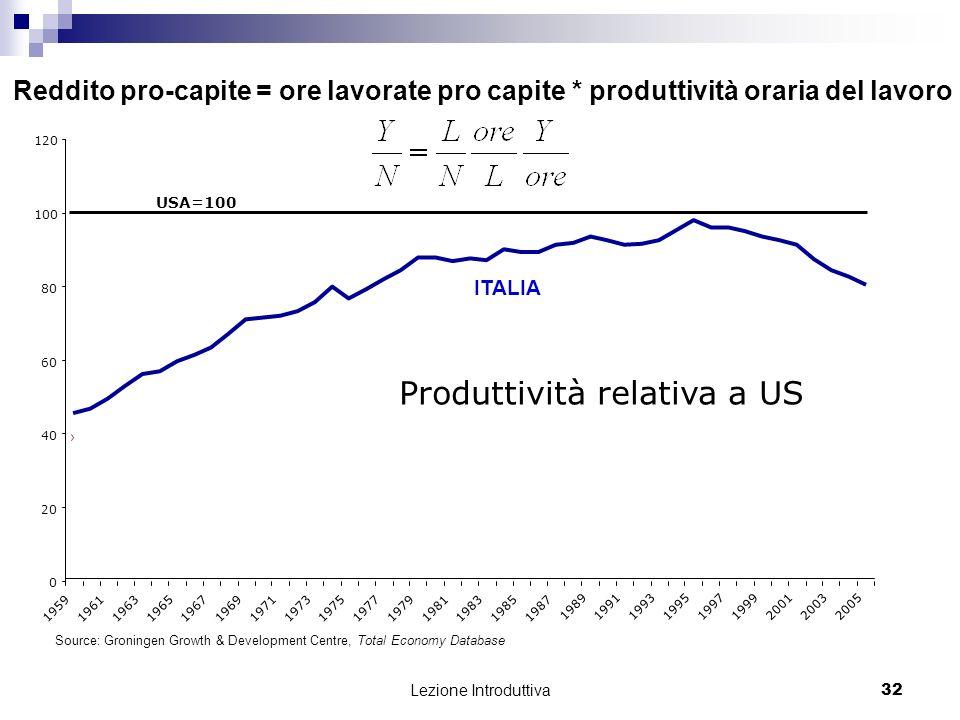 Produttività relativa a US