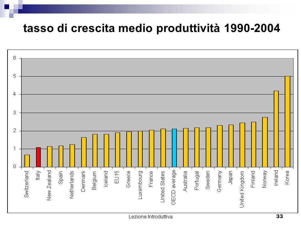 tasso di crescita medio produttività 1990-2004