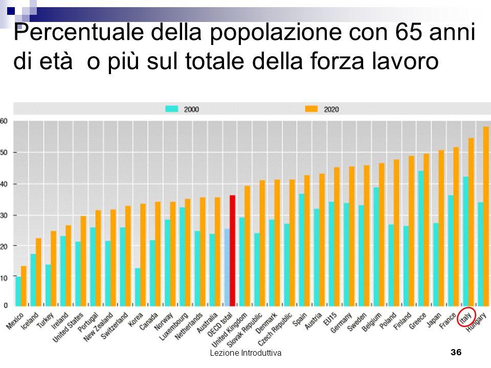 Percentuale della popolazione con 65 anni di età o più sul totale della forza lavoro