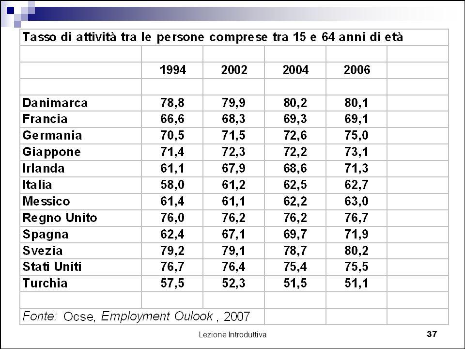 TAB. 2.2. Tasso di attività tra le persone comprese tra 15 e 64 anni di età