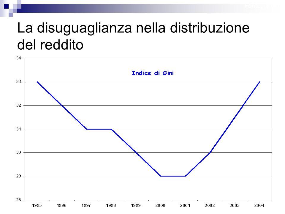 La disuguaglianza nella distribuzione del reddito