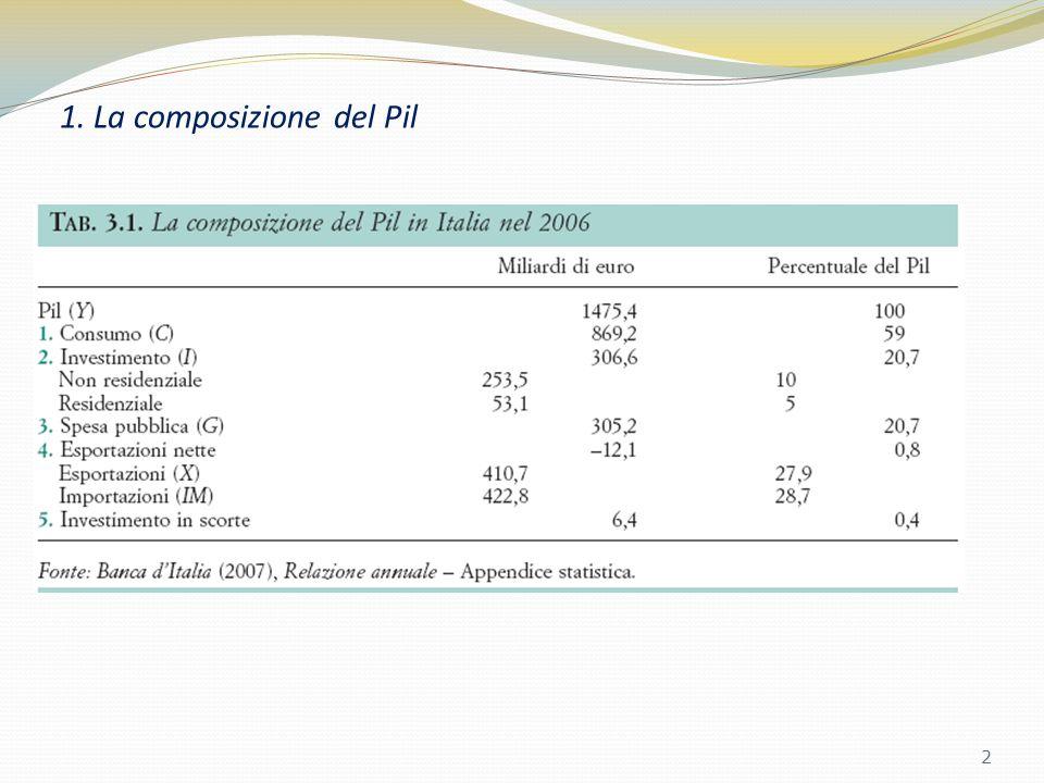 1. La composizione del Pil