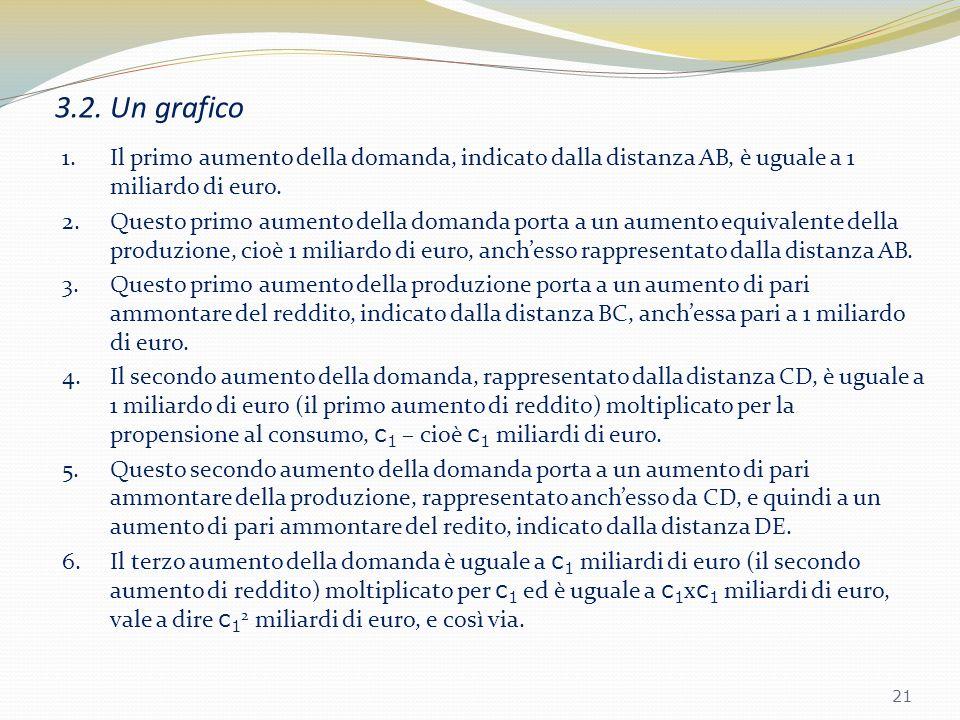 3.2. Un grafico Il primo aumento della domanda, indicato dalla distanza AB, è uguale a 1 miliardo di euro.