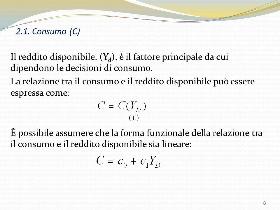 2.1. Consumo (C)