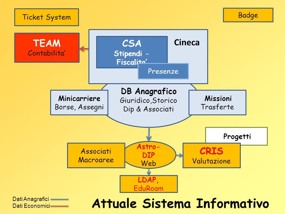 Attuale Sistema Informativo