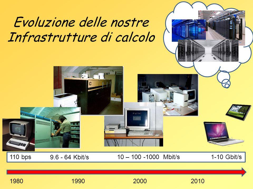 Evoluzione delle nostre Infrastrutture di calcolo