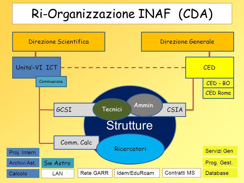 Ri-Organizzazione INAF (CDA)