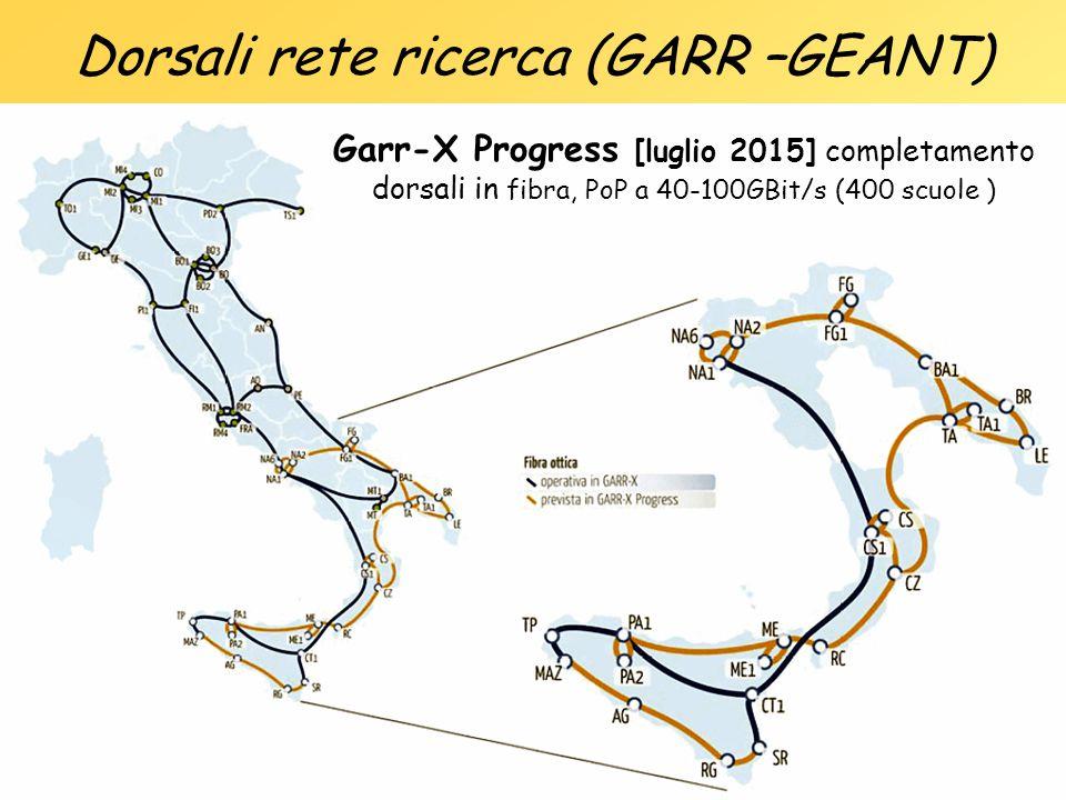 Dorsali rete ricerca (GARR –GEANT)