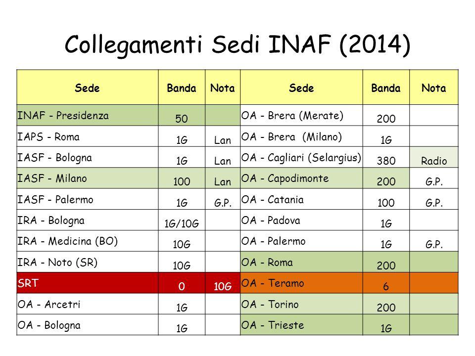 Collegamenti Sedi INAF (2014)