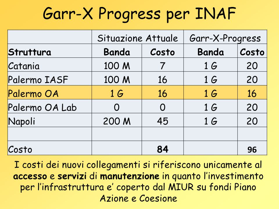 Garr-X Progress per INAF