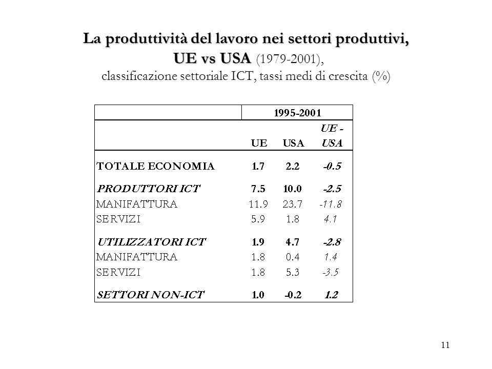 La produttività del lavoro nei settori produttivi, UE vs USA (1979-2001), classificazione settoriale ICT, tassi medi di crescita (%)