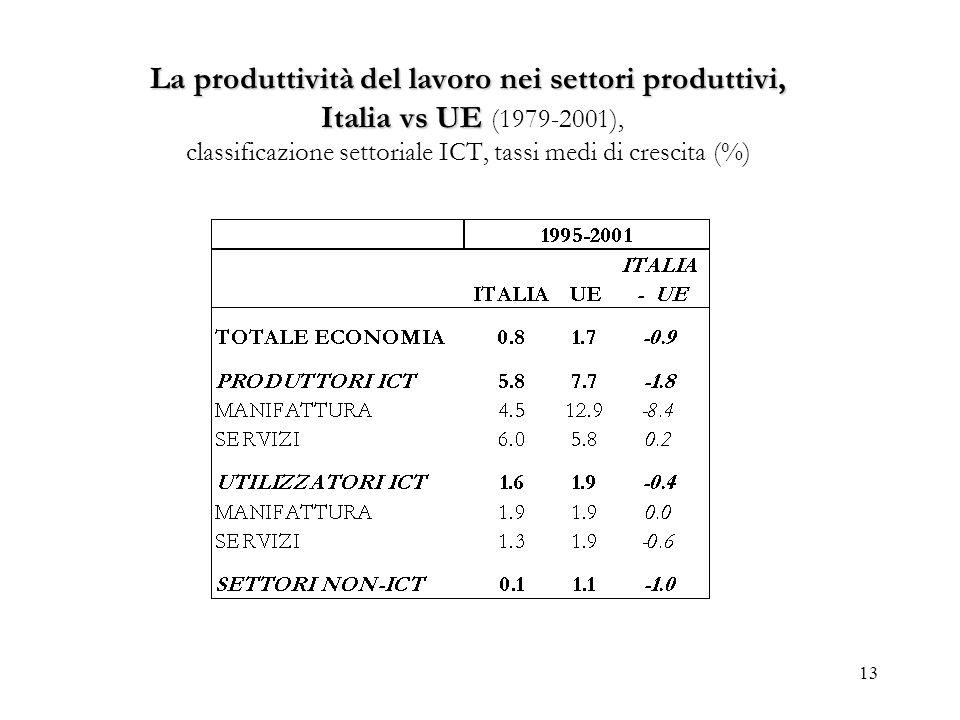 La produttività del lavoro nei settori produttivi, Italia vs UE (1979-2001), classificazione settoriale ICT, tassi medi di crescita (%)
