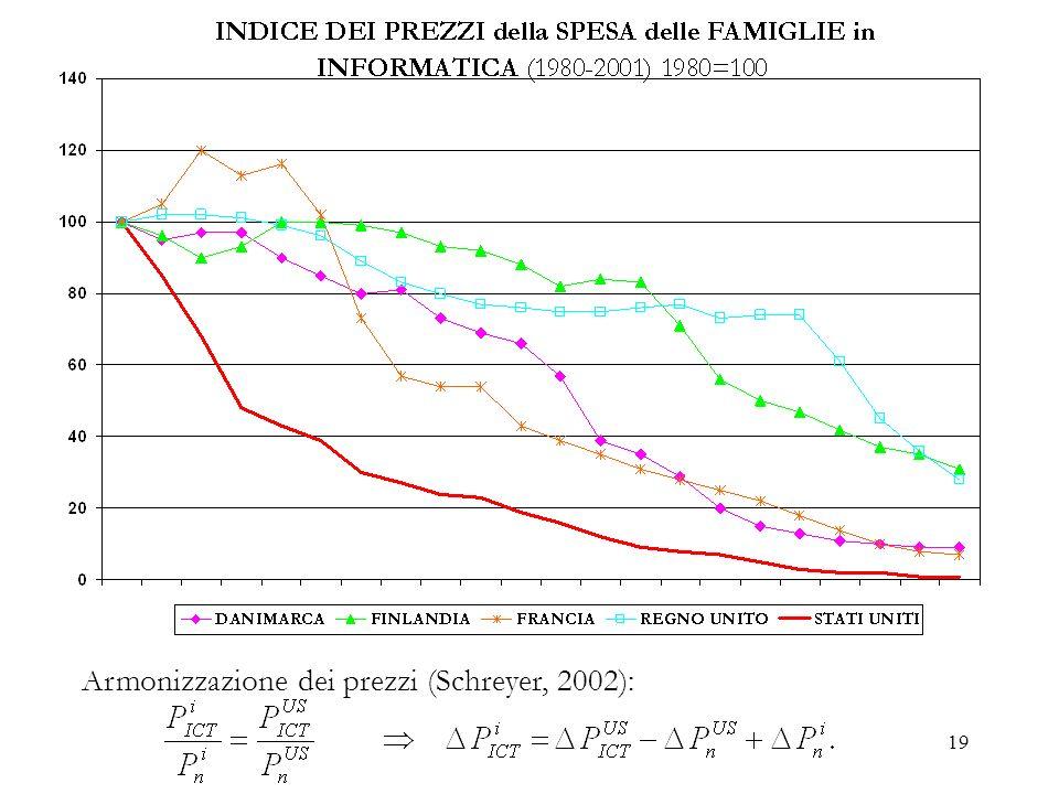 Armonizzazione dei prezzi (Schreyer, 2002):