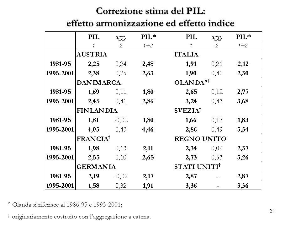 Correzione stima del PIL: effetto armonizzazione ed effetto indice
