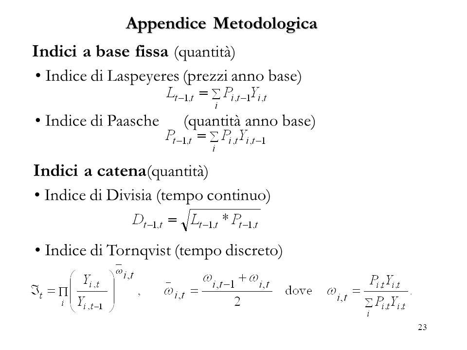 Appendice Metodologica