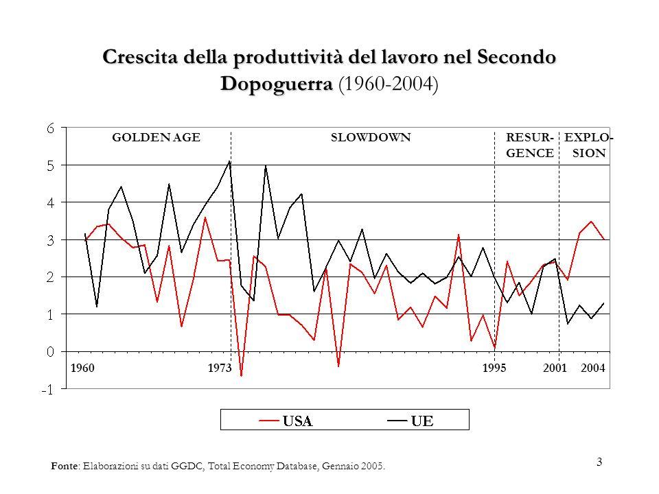 Crescita della produttività del lavoro nel Secondo Dopoguerra (1960-2004)