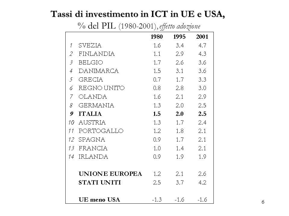 Tassi di investimento in ICT in UE e USA, % del PIL (1980-2001), effetto adozione