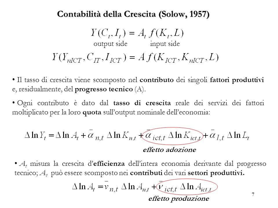 Contabilità della Crescita (Solow, 1957)